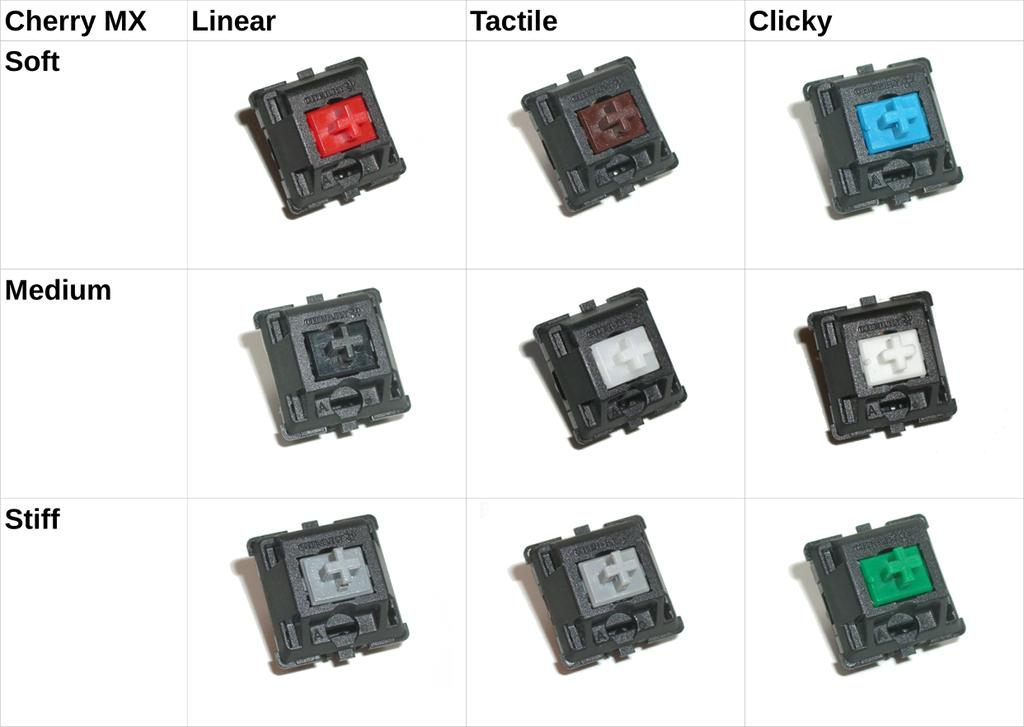 Cherry MX 9 Switches Different Sound and Look